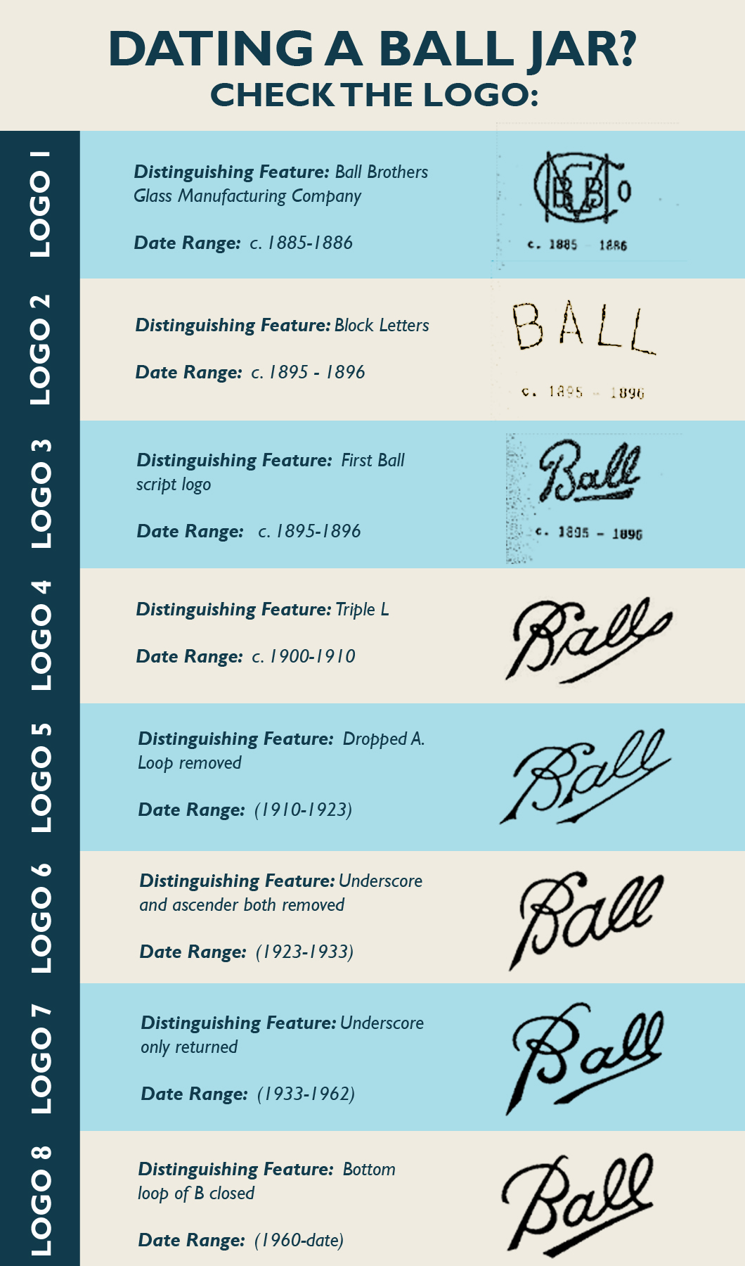 How to date and identify a vintage ball mason jar year date range